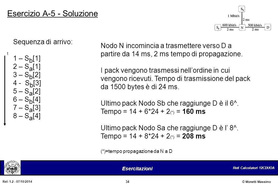 Reti Calcolatori 12CDUOA 34 Esercitazioni © Monetti Massimo Rel: 1.2 - 07/10/2014 Esercizio A-5 - Soluzione Sequenza di arrivo: 1 – S b [1] 2 – S a [1