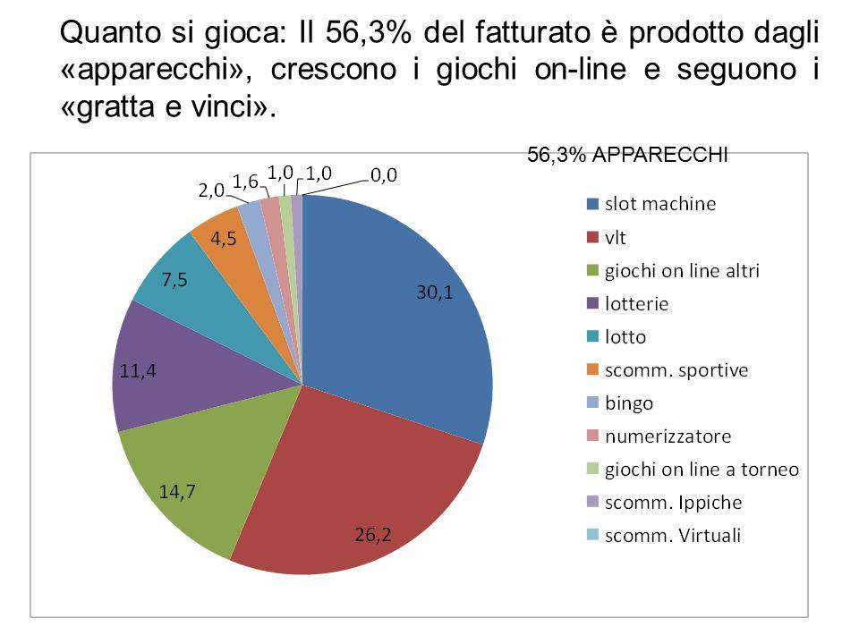 Quanto si gioca: Il 56,3% del fatturato è prodotto dagli «apparecchi», crescono i giochi on-line e seguono i «gratta e vinci». 56,3% APPARECCHI