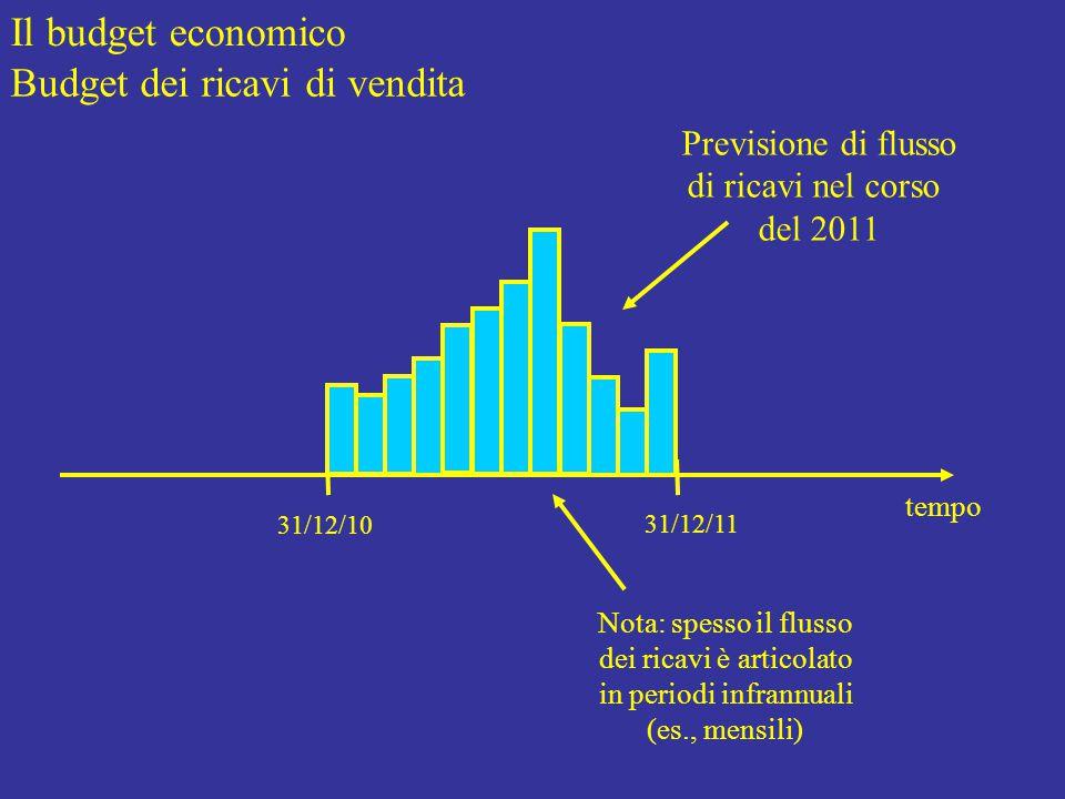 Il budget economico Budget dei ricavi di vendita tempo 31/12/10 31/12/11 Previsione di flusso di ricavi nel corso del 2011 Nota: spesso il flusso dei ricavi è articolato in periodi infrannuali (es., mensili)