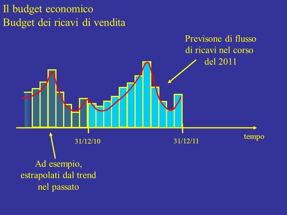 Il budget economico Budget dei ricavi di vendita tempo 31/12/10 31/12/11 Previsone di flusso di ricavi nel corso del 2011 Ad esempio, estrapolati dal trend nel passato