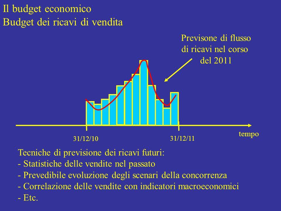 Il budget economico Budget dei ricavi di vendita tempo 31/12/10 31/12/11 Previsone di flusso di ricavi nel corso del 2011 Tecniche di previsione dei ricavi futuri: - Statistiche delle vendite nel passato - Prevedibile evoluzione degli scenari della concorrenza - Correlazione delle vendite con indicatori macroeconomici - Etc.