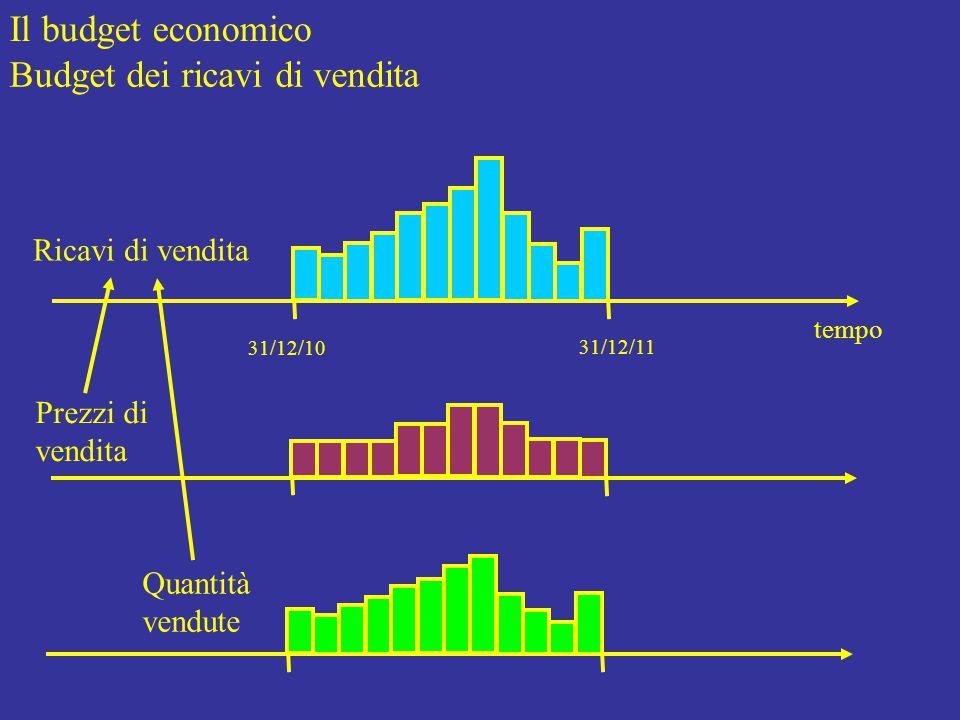 Il budget economico Budget dei ricavi di vendita tempo 31/12/10 31/12/11 Ricavi di vendita Prezzi di vendita Quantità vendute