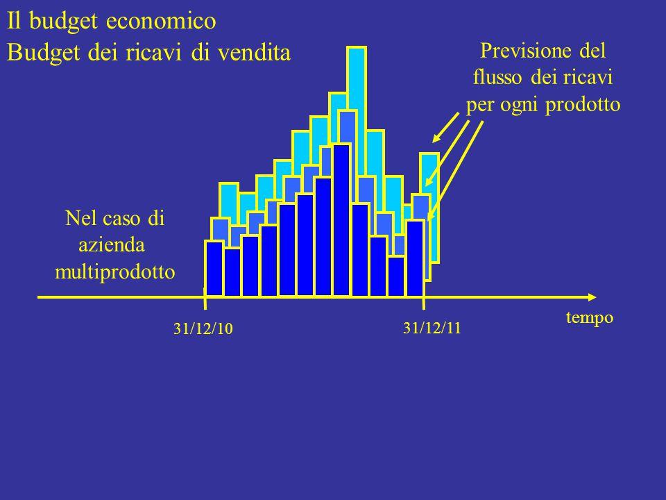 Il budget economico Budget dei ricavi di vendita tempo 31/12/10 31/12/11 Previsione del flusso dei ricavi per ogni prodotto Nel caso di azienda multiprodotto