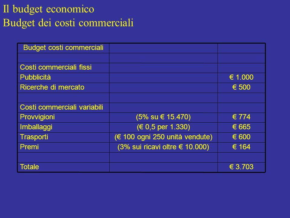 Il budget economico Budget dei costi commerciali € 3.703Totale € 164(3% sui ricavi oltre € 10.000)Premi € 600(€ 100 ogni 250 unità vendute)Trasporti € 665(€ 0,5 per 1.330)Imballaggi € 774(5% su € 15.470)Provvigioni Costi commerciali variabili € 500Ricerche di mercato € 1.000Pubblicità Costi commerciali fissi Budget costi commerciali