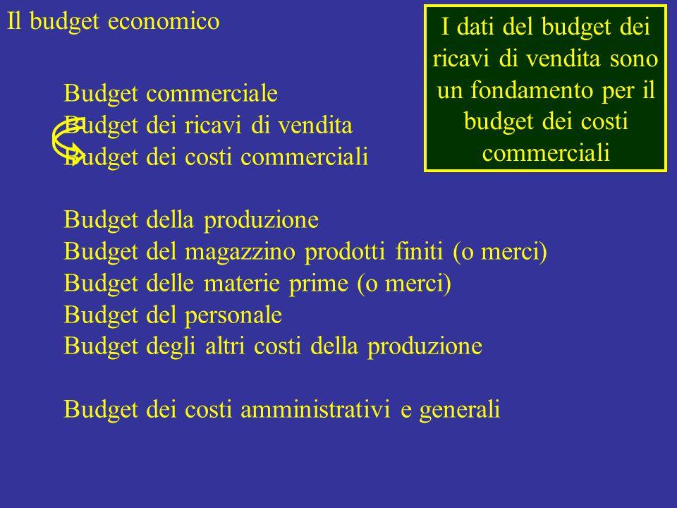 Il budget economico Budget commerciale Budget dei ricavi di vendita Budget dei costi commerciali Budget della produzione Budget del magazzino prodotti finiti (o merci) Budget delle materie prime (o merci) Budget del personale Budget degli altri costi della produzione Budget dei costi amministrativi e generali I dati del budget dei ricavi di vendita sono un fondamento per il budget dei costi commerciali