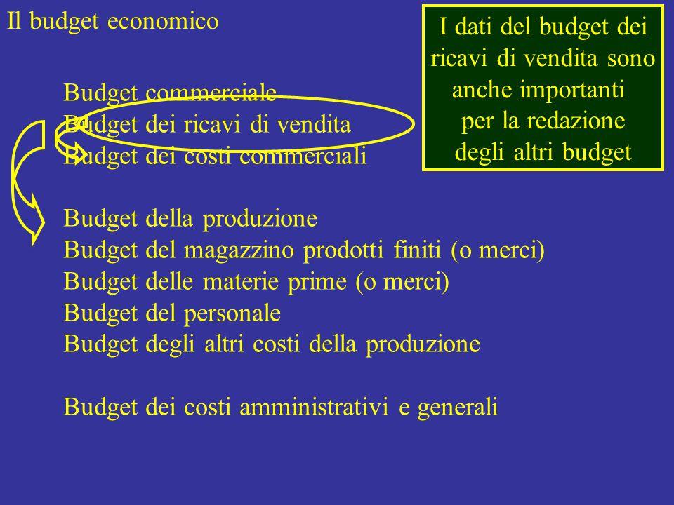 Il budget economico Budget commerciale Budget dei ricavi di vendita Budget dei costi commerciali Budget della produzione Budget del magazzino prodotti finiti (o merci) Budget delle materie prime (o merci) Budget del personale Budget degli altri costi della produzione Budget dei costi amministrativi e generali I dati del budget dei ricavi di vendita sono anche importanti per la redazione degli altri budget