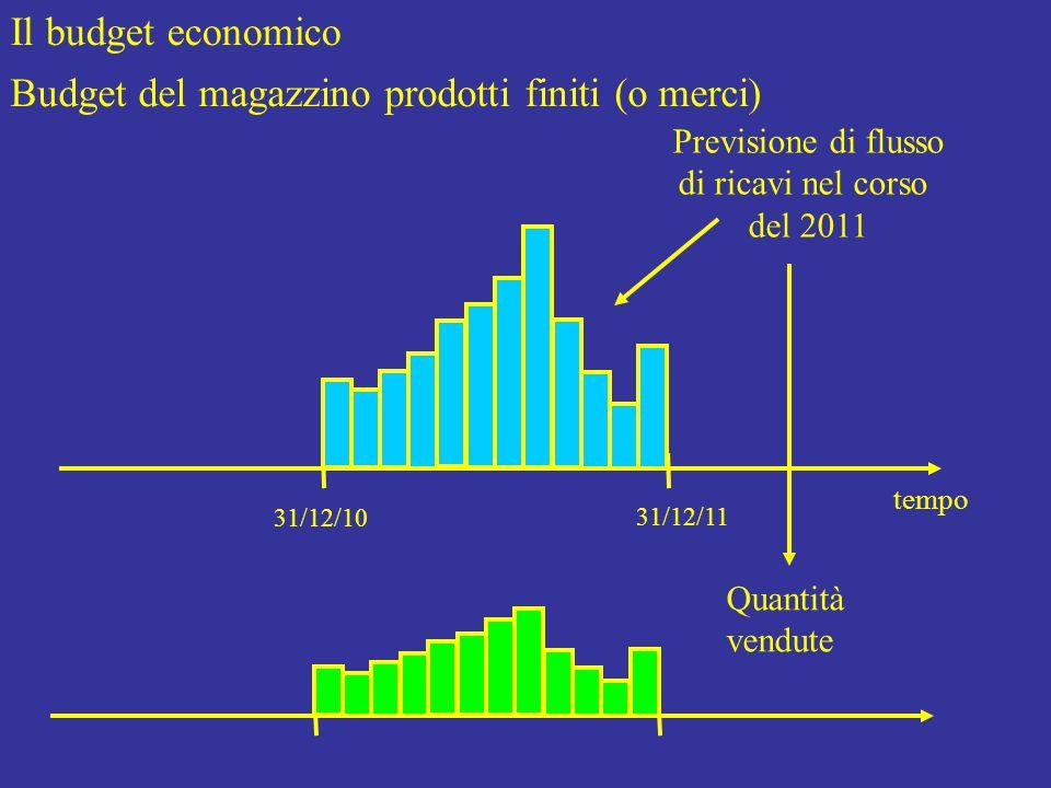 Il budget economico Budget del magazzino prodotti finiti (o merci) tempo 31/12/10 31/12/11 Previsione di flusso di ricavi nel corso del 2011 Quantità vendute