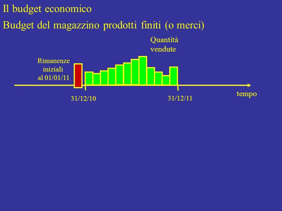 Il budget economico Budget del magazzino prodotti finiti (o merci) Quantità vendute tempo 31/12/10 31/12/11 Rimanenze iniziali al 01/01/11
