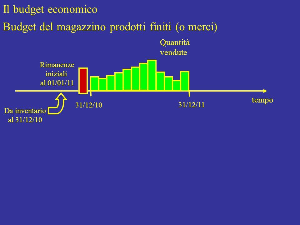Il budget economico Budget del magazzino prodotti finiti (o merci) Rimanenze iniziali al 01/01/11 tempo 31/12/10 31/12/11 Da inventario al 31/12/10 Quantità vendute