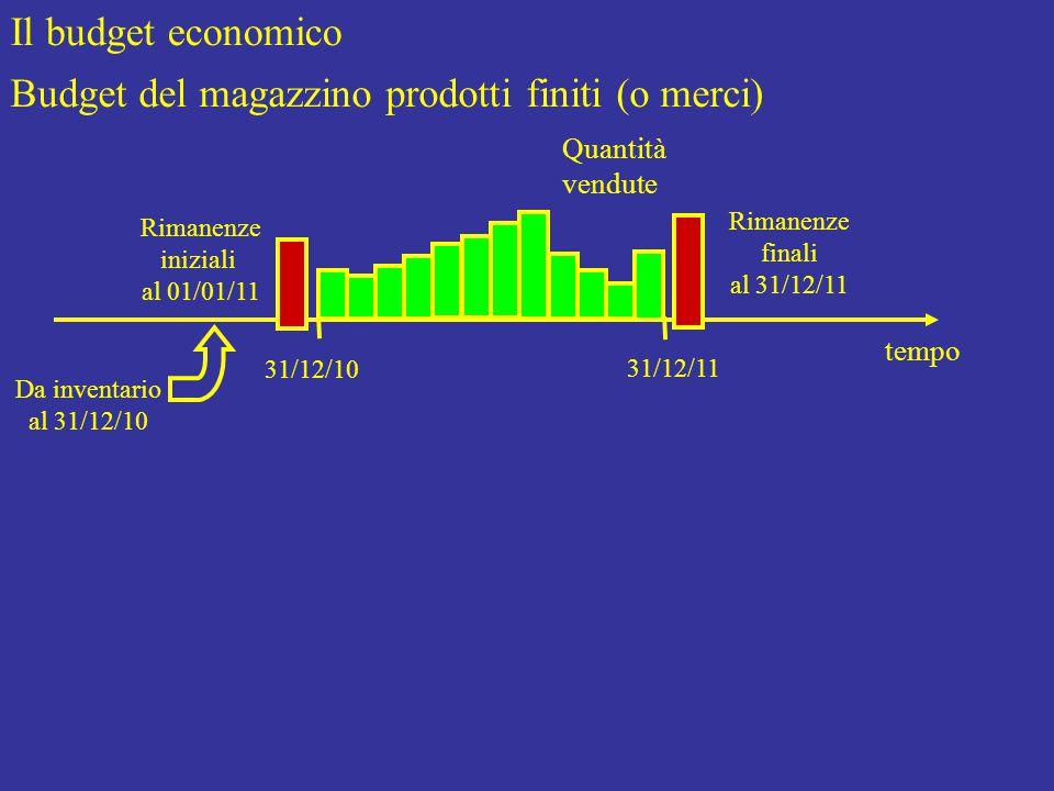 Il budget economico Budget del magazzino prodotti finiti (o merci) Rimanenze iniziali al 01/01/11 tempo 31/12/10 31/12/11 Rimanenze finali al 31/12/11 Quantità vendute Da inventario al 31/12/10