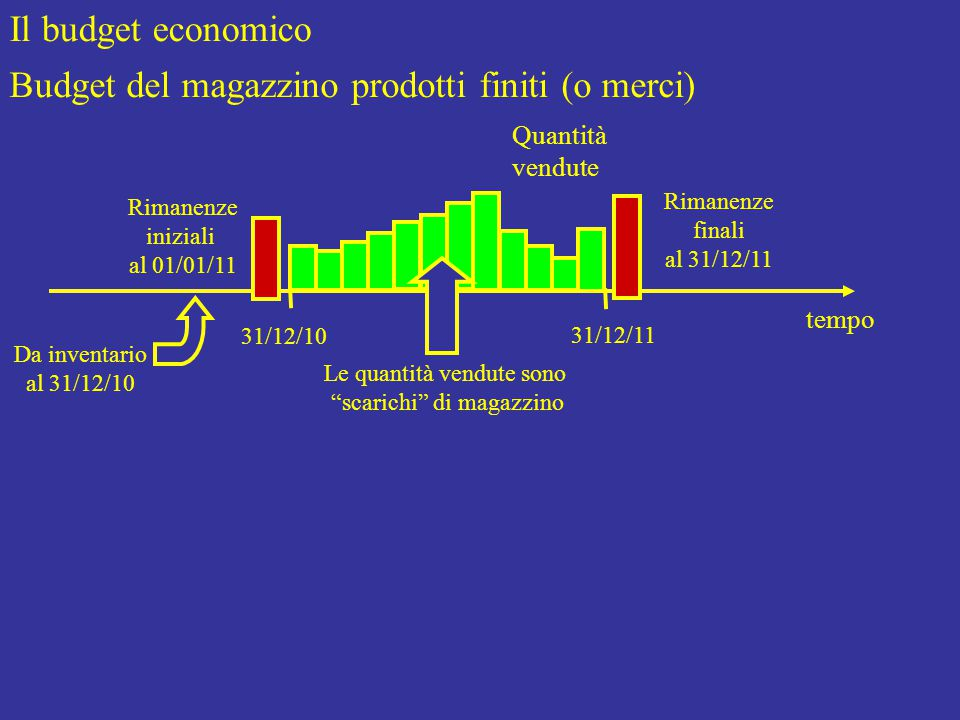 Il budget economico Budget del magazzino prodotti finiti (o merci) Rimanenze iniziali al 01/01/11 tempo 31/12/10 31/12/11 Rimanenze finali al 31/12/11 Quantità vendute Le quantità vendute sono scarichi di magazzino Da inventario al 31/12/10