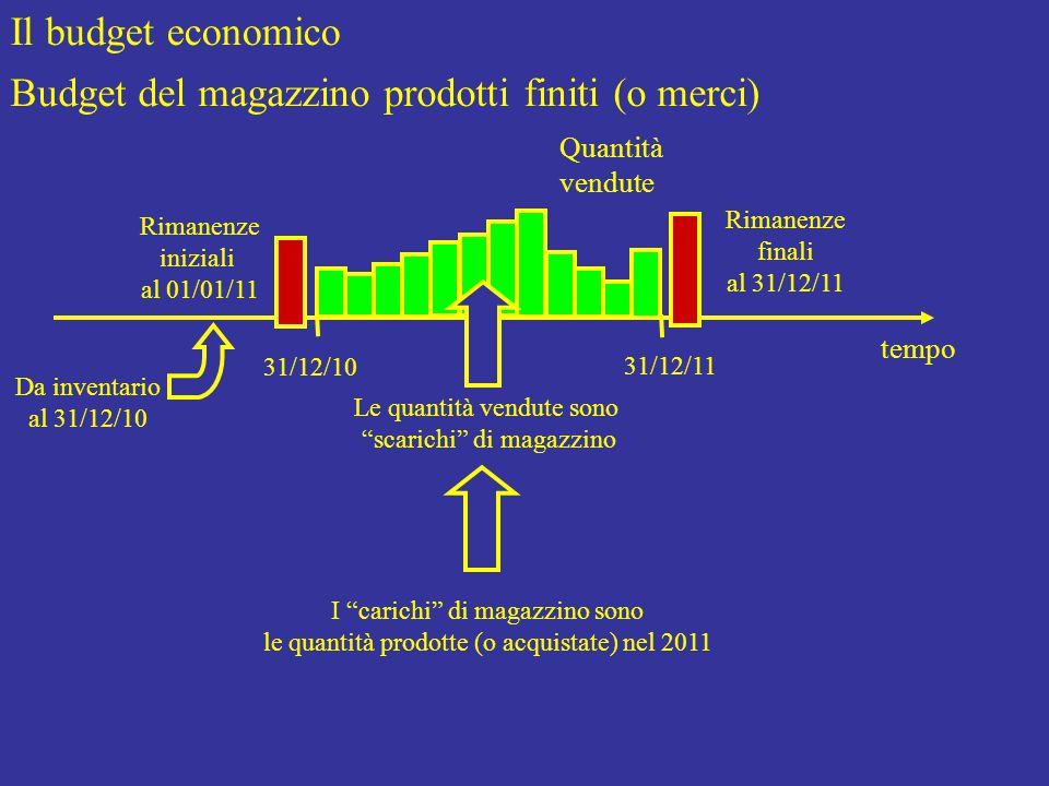 Il budget economico Budget del magazzino prodotti finiti (o merci) Rimanenze iniziali al 01/01/11 tempo 31/12/10 31/12/11 Rimanenze finali al 31/12/11 Quantità vendute Le quantità vendute sono scarichi di magazzino I carichi di magazzino sono le quantità prodotte (o acquistate) nel 2011 Da inventario al 31/12/10