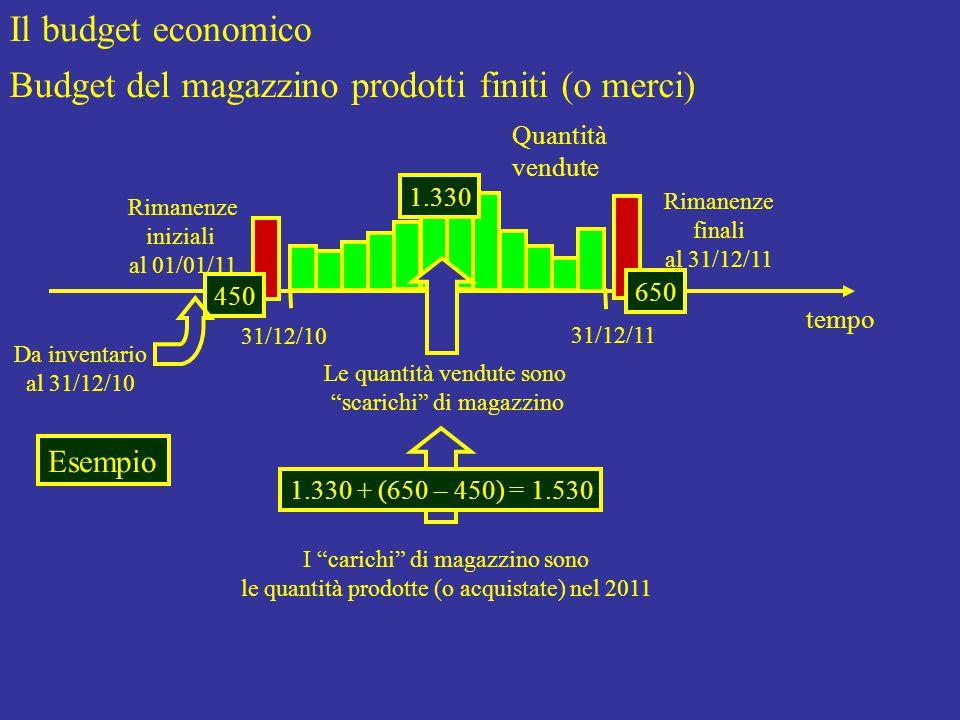 Il budget economico Budget del magazzino prodotti finiti (o merci) Rimanenze iniziali al 01/01/11 tempo 31/12/10 31/12/11 Rimanenze finali al 31/12/11 Quantità vendute Le quantità vendute sono scarichi di magazzino I carichi di magazzino sono le quantità prodotte (o acquistate) nel 2011 Esempio 1.330 450 650 1.330 + (650 – 450) = 1.530 Da inventario al 31/12/10