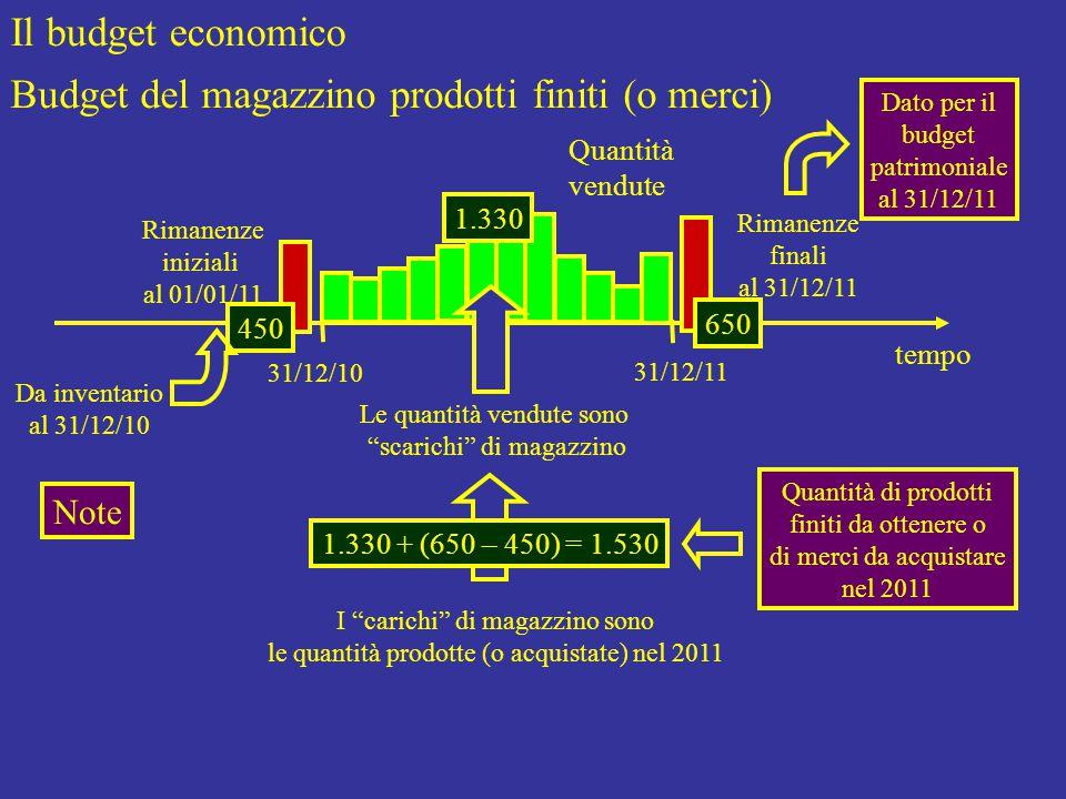 Il budget economico Budget del magazzino prodotti finiti (o merci) tempo Quantità vendute Le quantità vendute sono scarichi di magazzino I carichi di magazzino sono le quantità prodotte (o acquistate) nel 2011 Note 1.330 450 650 1.330 + (650 – 450) = 1.530 Dato per il budget patrimoniale al 31/12/11 Quantità di prodotti finiti da ottenere o di merci da acquistare nel 2011 Rimanenze iniziali al 01/01/11 31/12/10 31/12/11 Rimanenze finali al 31/12/11 Da inventario al 31/12/10