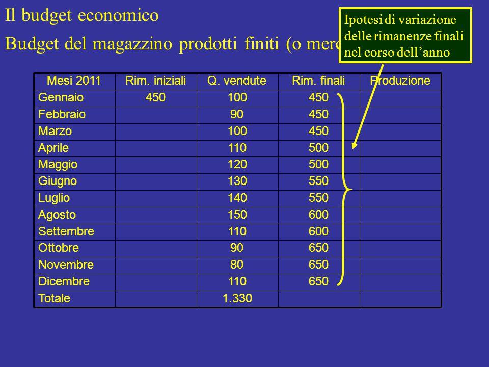 Il budget economico Budget del magazzino prodotti finiti (o merci) Produzione 1.330Totale 650110Dicembre 65080Novembre 65090Ottobre 600110Settembre 600150Agosto 550140Luglio 550130Giugno 500120Maggio 500110Aprile 450100Marzo 45090Febbraio 450100450Gennaio Rim.