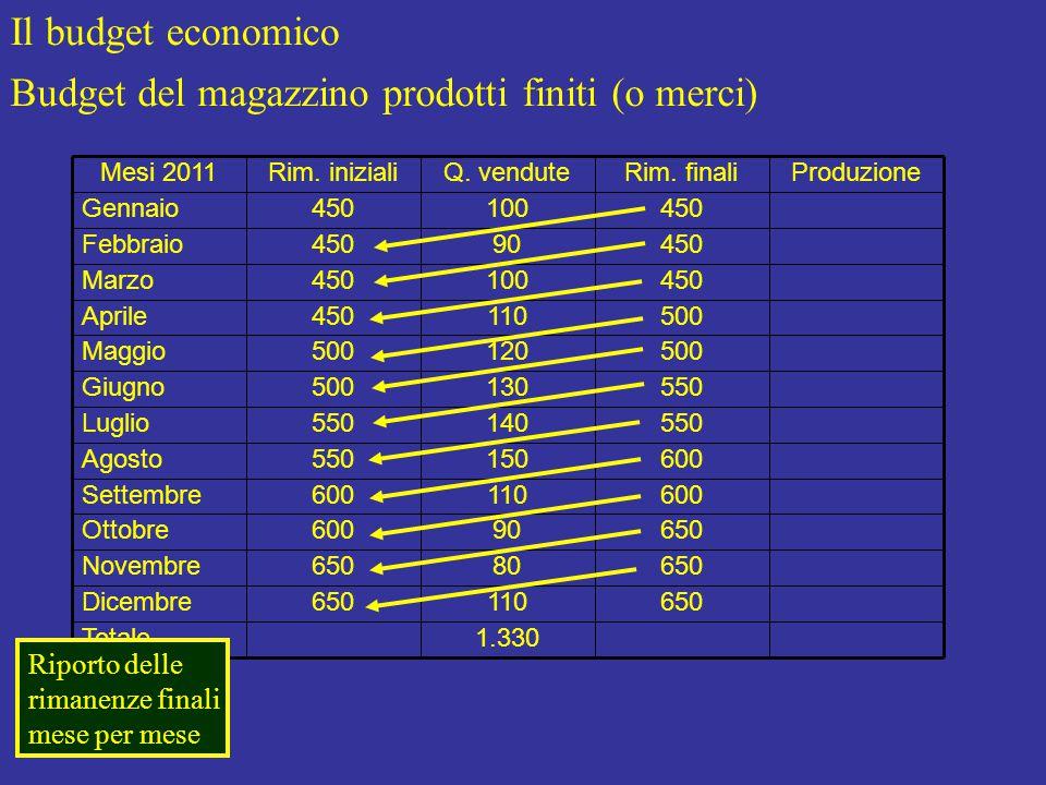 Il budget economico Budget del magazzino prodotti finiti (o merci) Produzione 1.330Totale 650110650Dicembre 65080650Novembre 65090600Ottobre 600110600Settembre 600150550Agosto 550140550Luglio 550130500Giugno 500120500Maggio 500110450Aprile 450100450Marzo 45090450Febbraio 450100450Gennaio Rim.