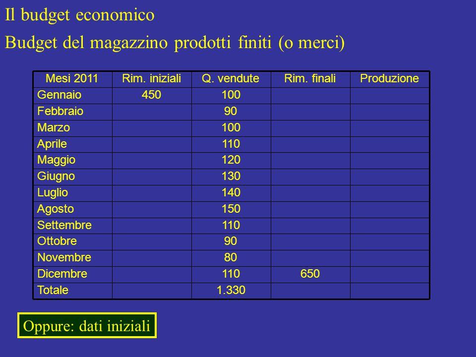 Il budget economico Budget del magazzino prodotti finiti (o merci) Produzione 1.330Totale 650110Dicembre 80Novembre 90Ottobre 110Settembre 150Agosto 140Luglio 130Giugno 120Maggio 110Aprile 100Marzo 90Febbraio 100450Gennaio Rim.