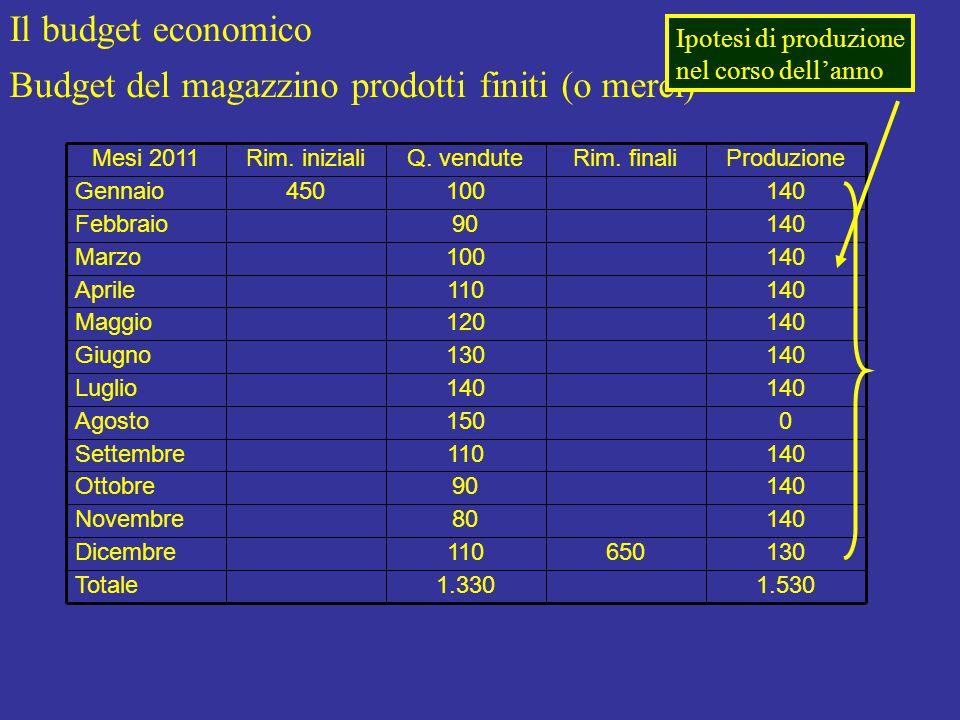Il budget economico Budget del magazzino prodotti finiti (o merci) 1.530 130 140 0 Produzione 1.330Totale 650110Dicembre 80Novembre 90Ottobre 110Settembre 150Agosto 140Luglio 130Giugno 120Maggio 110Aprile 100Marzo 90Febbraio 100450Gennaio Rim.