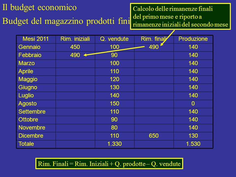 Il budget economico Budget del magazzino prodotti finiti (o merci) 1.530 130 140 0 Produzione 1.330Totale 650110Dicembre 80Novembre 90Ottobre 110Settembre 150Agosto 140Luglio 130Giugno 120Maggio 110Aprile 100Marzo 90490Febbraio 490100450Gennaio Rim.