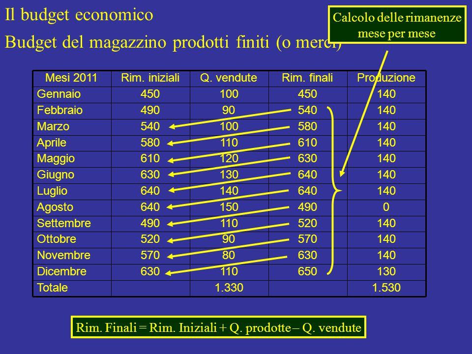 Il budget economico Budget del magazzino prodotti finiti (o merci) 1.530 130 140 0 Produzione 1.330Totale 650110630Dicembre 63080570Novembre 57090520Ottobre 520110490Settembre 490150640Agosto 640140640Luglio 640130630Giugno 630120610Maggio 610110580Aprile 580100540Marzo 54090490Febbraio 450100450Gennaio Rim.
