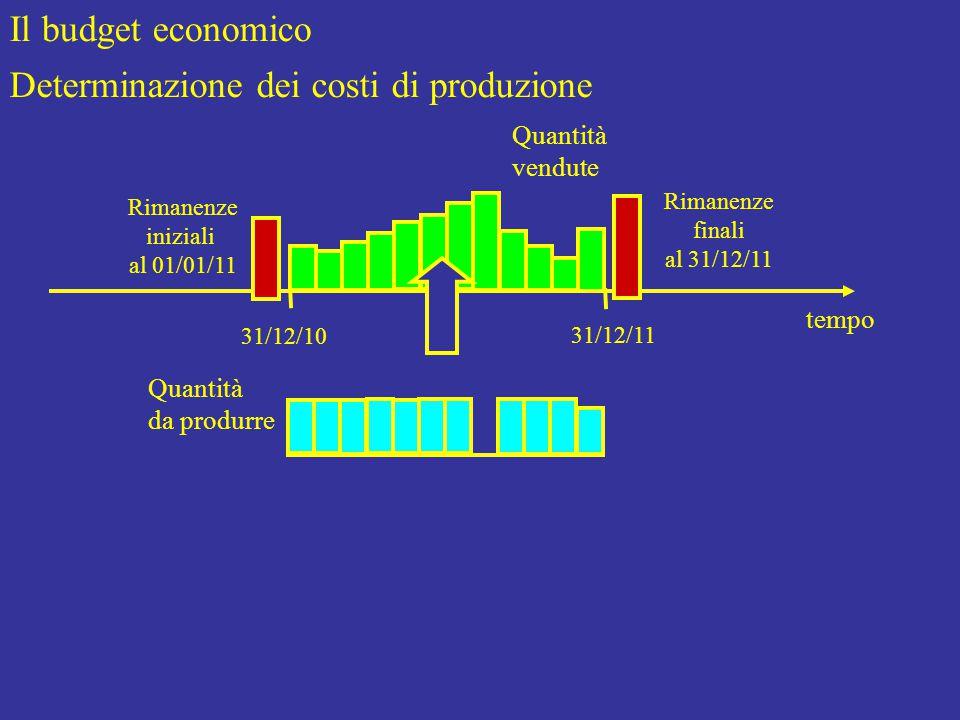 Il budget economico Determinazione dei costi di produzione tempo Quantità vendute Quantità da produrre Rimanenze iniziali al 01/01/11 31/12/10 31/12/11 Rimanenze finali al 31/12/11