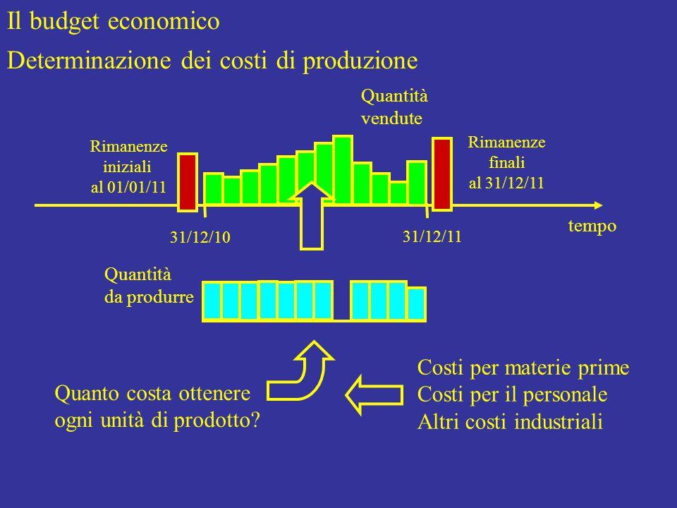 Il budget economico Determinazione dei costi di produzione tempo Quantità vendute Quantità da produrre Quanto costa ottenere ogni unità di prodotto.