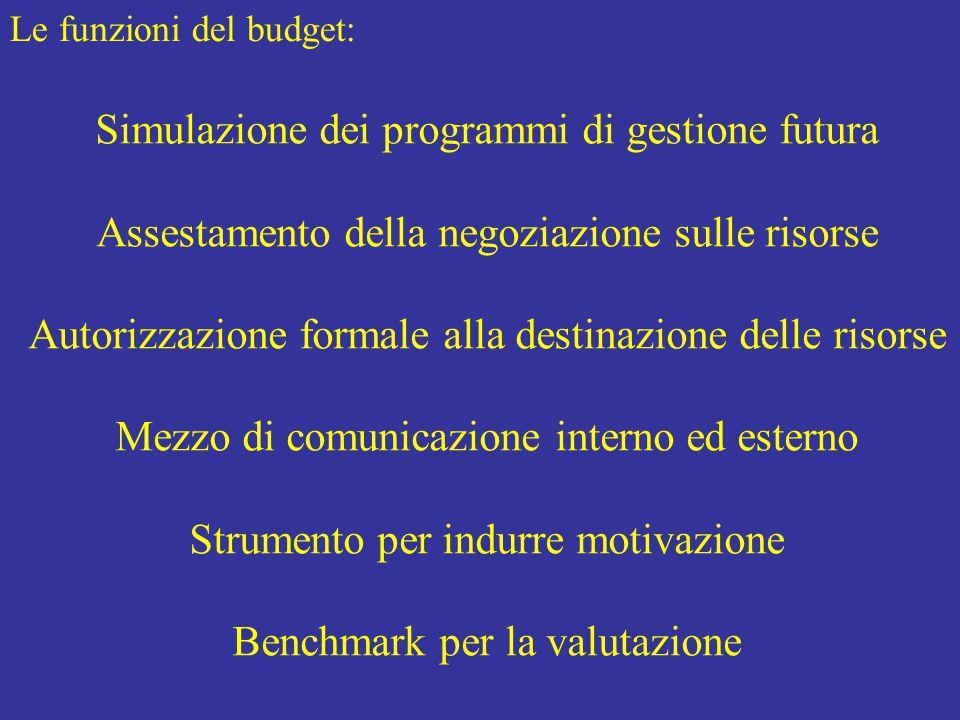 Le funzioni del budget: Simulazione dei programmi di gestione futura Assestamento della negoziazione sulle risorse Autorizzazione formale alla destinazione delle risorse Mezzo di comunicazione interno ed esterno Strumento per indurre motivazione Benchmark per la valutazione