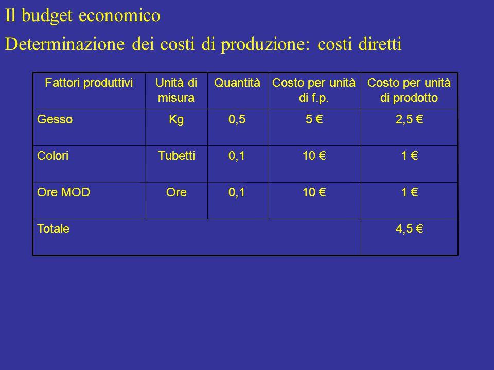 Il budget economico Determinazione dei costi di produzione: costi diretti 4,5 €Totale 1 €10 €0,1OreOre MOD 1 €10 €0,1TubettiColori 2,5 €5 €0,5KgGesso Costo per unità di prodotto Costo per unità di f.p.