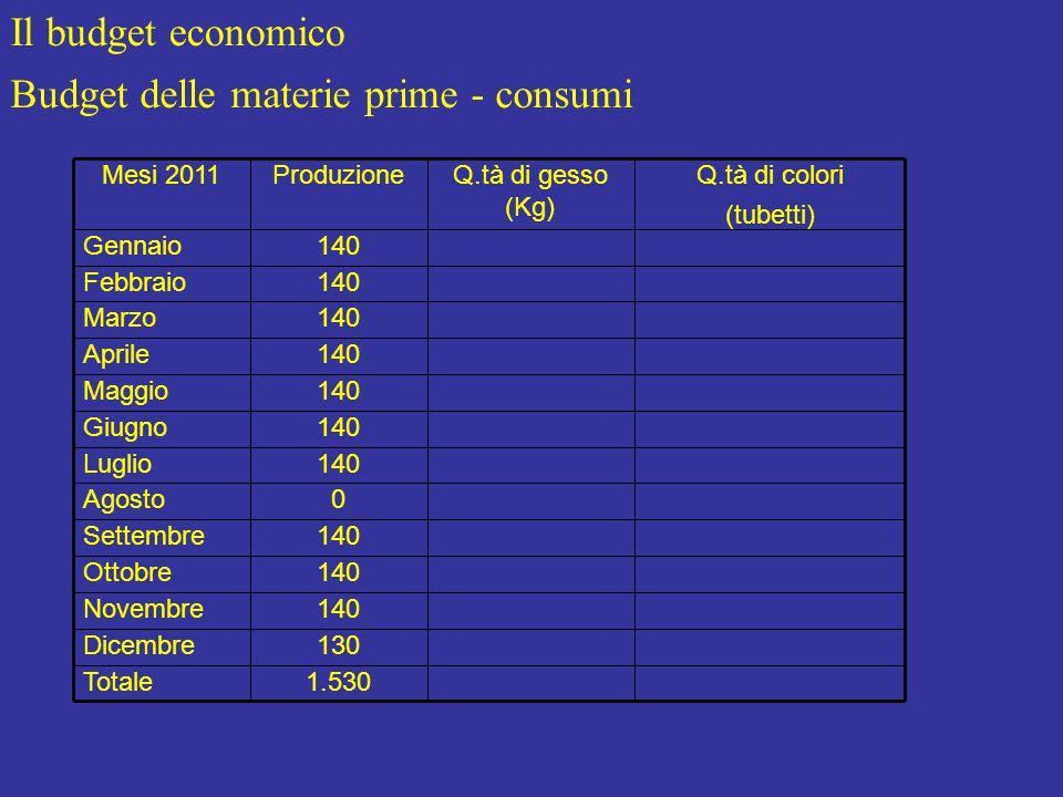 Il budget economico Budget delle materie prime - consumi 1.530Totale 130Dicembre 140Novembre 140Ottobre 140Settembre 0Agosto 140Luglio 140Giugno 140Maggio 140Aprile 140Marzo 140Febbraio 140Gennaio Q.tà di colori (tubetti) Q.tà di gesso (Kg) ProduzioneMesi 2011