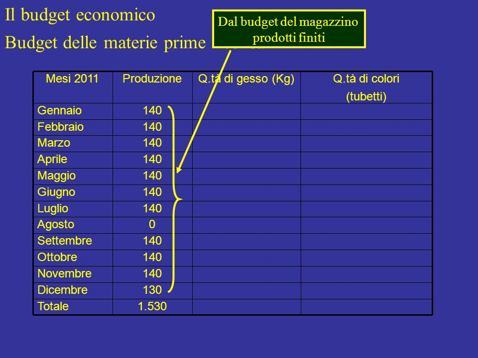 Il budget economico Budget delle materie prime - consumi 1.530Totale 130Dicembre 140Novembre 140Ottobre 140Settembre 0Agosto 140Luglio 140Giugno 140Maggio 140Aprile 140Marzo 140Febbraio 140Gennaio Q.tà di colori (tubetti) Q.tà di gesso (Kg)ProduzioneMesi 2011 Dal budget del magazzino prodotti finiti