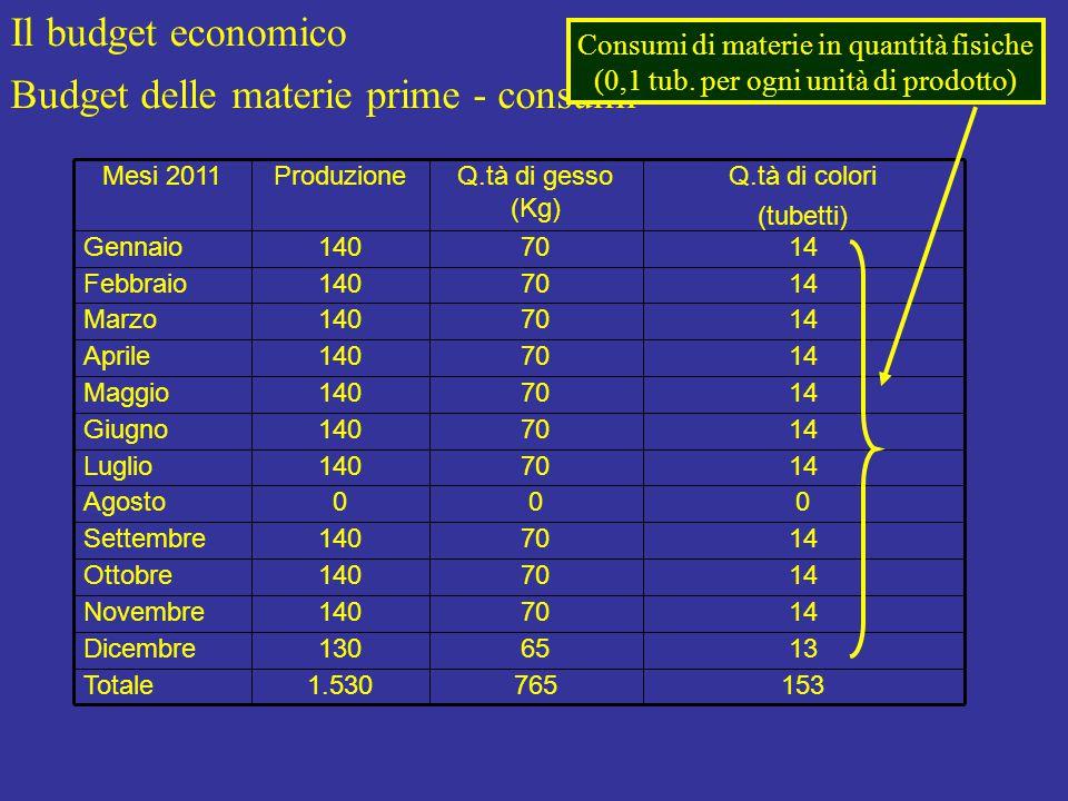 Il budget economico Budget delle materie prime - consumi 1537651.530Totale 1365130Dicembre 1470140Novembre 1470140Ottobre 1470140Settembre 000Agosto 1470140Luglio 1470140Giugno 1470140Maggio 1470140Aprile 1470140Marzo 1470140Febbraio 1470140Gennaio Q.tà di colori (tubetti) Q.tà di gesso (Kg) ProduzioneMesi 2011 Consumi di materie in quantità fisiche (0,1 tub.