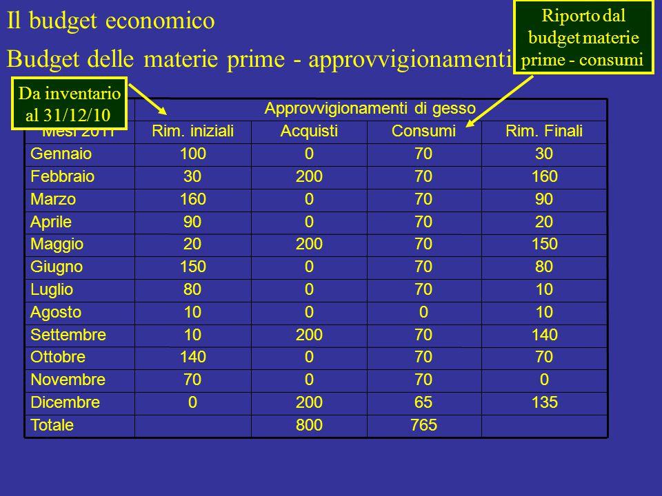 Il budget economico Budget delle materie prime - approvvigionamenti Approvvigionamenti di gesso 135 0 70 140 10 80 150 20 90 160 30 Rim.