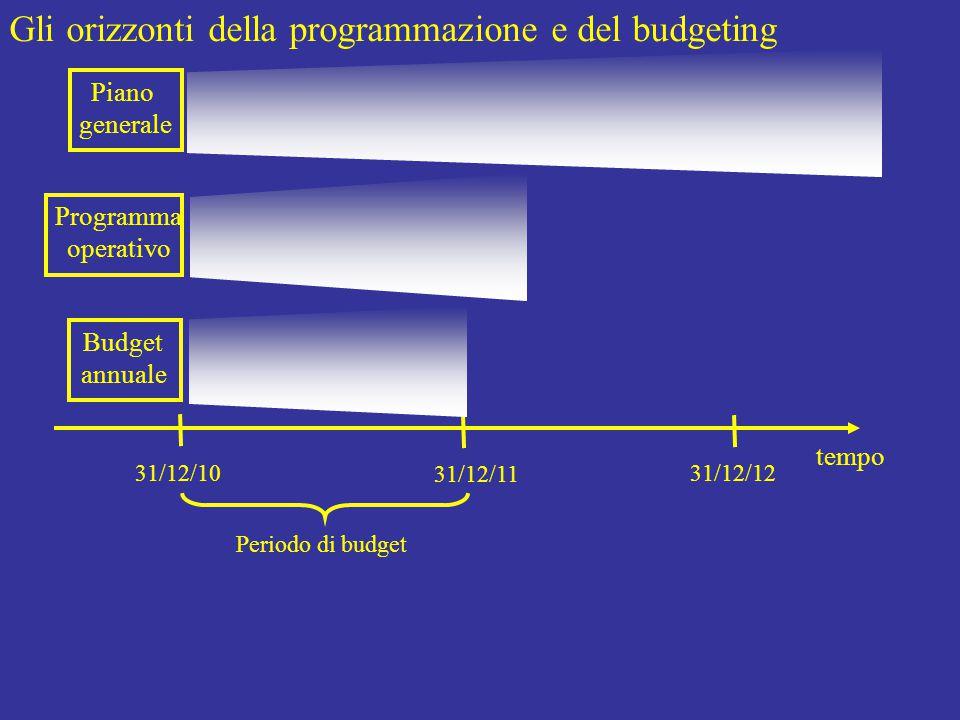 Gli orizzonti della programmazione e del budgeting tempo 31/12/10 31/12/11 31/12/12 Piano generale Programma operativo Budget annuale Periodo di budget