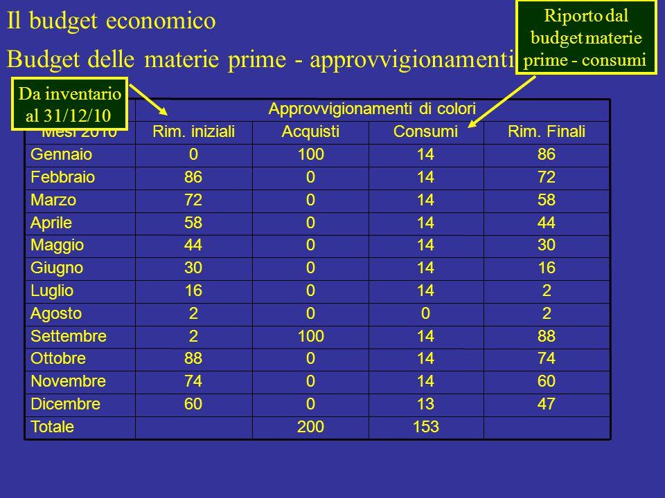 Il budget economico Budget delle materie prime - approvvigionamenti Approvvigionamenti di colori 47 60 74 88 2 2 16 30 44 58 72 86 Rim.