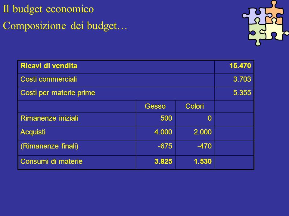 Il budget economico Composizione dei budget… 1.5303.825Consumi di materie -470-675(Rimanenze finali) 2.0004.000Acquisti 0500Rimanenze iniziali ColoriGesso 5.355Costi per materie prime 3.703Costi commerciali 15.470Ricavi di vendita