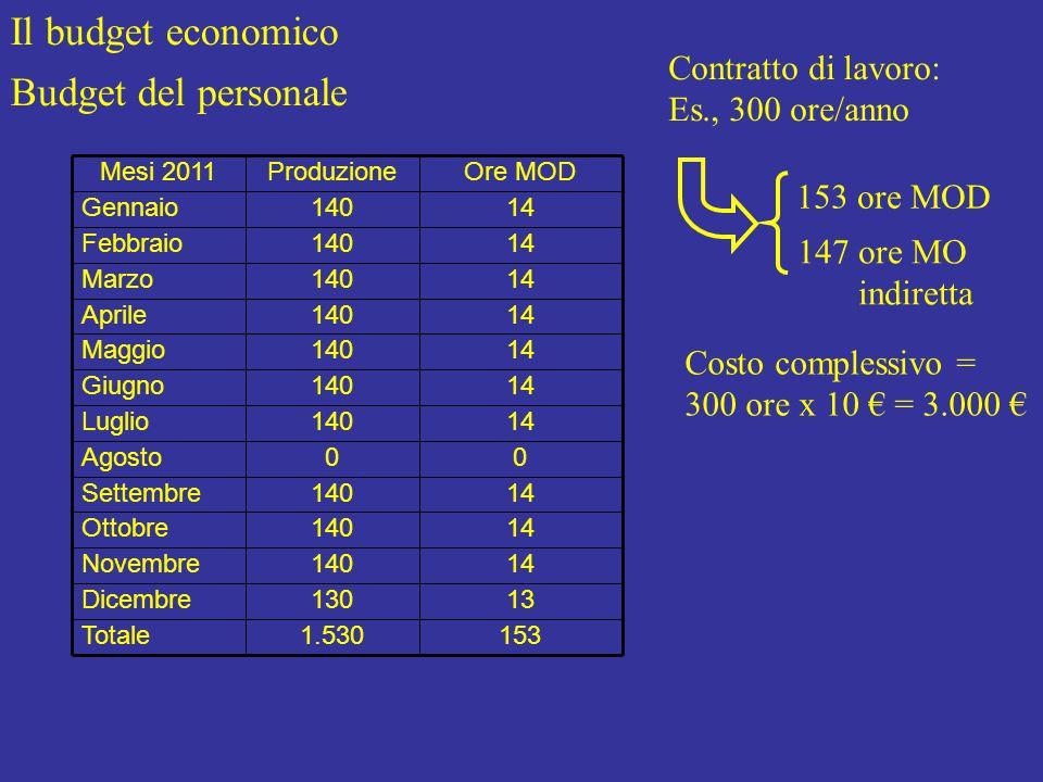 Il budget economico Budget del personale 1531.530Totale 13130Dicembre 14140Novembre 14140Ottobre 14140Settembre 00Agosto 14140Luglio 14140Giugno 14140Maggio 14140Aprile 14140Marzo 14140Febbraio 14140Gennaio Ore MODProduzioneMesi 2011 Contratto di lavoro: Es., 300 ore/anno 153 ore MOD 147 ore MO indiretta Costo complessivo = 300 ore x 10 € = 3.000 €