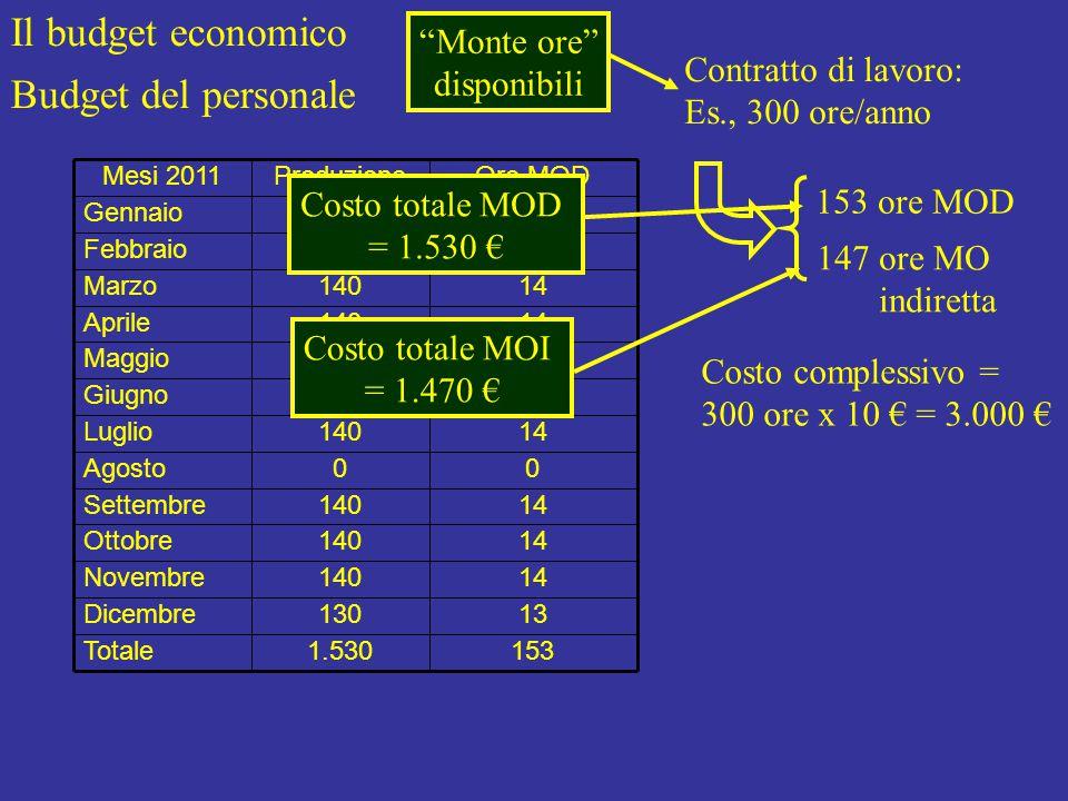 Il budget economico Budget del personale 1531.530Totale 13130Dicembre 14140Novembre 14140Ottobre 14140Settembre 00Agosto 14140Luglio 14140Giugno 14140Maggio 14140Aprile 14140Marzo 14140Febbraio 14140Gennaio Ore MODProduzioneMesi 2011 Contratto di lavoro: Es., 300 ore/anno 153 ore MOD 147 ore MO indiretta Costo complessivo = 300 ore x 10 € = 3.000 € Monte ore disponibili Costo totale MOD = 1.530 € Costo totale MOI = 1.470 €