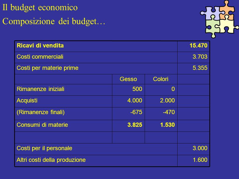 Il budget economico Composizione dei budget… 1.600Altri costi della produzione 3.000Costi per il personale 1.5303.825Consumi di materie -470-675(Rimanenze finali) 2.0004.000Acquisti 0500Rimanenze iniziali ColoriGesso 5.355Costi per materie prime 3.703Costi commerciali 15.470Ricavi di vendita