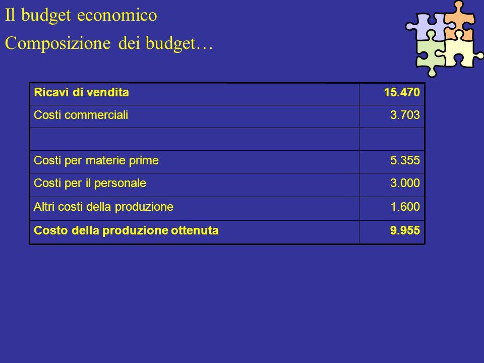 Il budget economico Composizione dei budget… 9.955Costo della produzione ottenuta 1.600Altri costi della produzione 3.000Costi per il personale 5.355Costi per materie prime 3.703Costi commerciali 15.470Ricavi di vendita