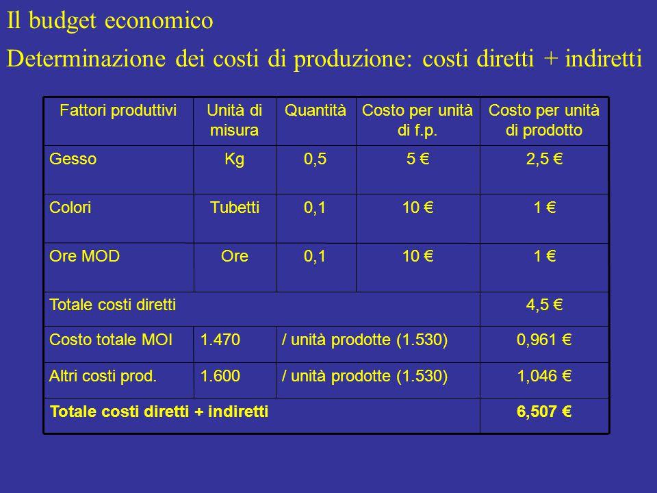Il budget economico Determinazione dei costi di produzione: costi diretti + indiretti 6,507 €Totale costi diretti + indiretti / unità prodotte (1.530) 1.600 1.470 1,046 €Altri costi prod.