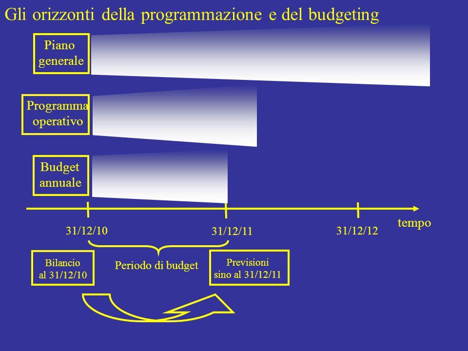 tempo Piano generale Programma operativo Budget annuale Periodo di budget Bilancio al 31/12/10 Previsioni sino al 31/12/11 Gli orizzonti della programmazione e del budgeting 31/12/10 31/12/11 31/12/12