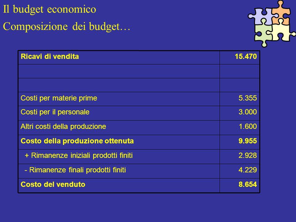 Il budget economico Composizione dei budget… 8.654Costo del venduto 4.229 - Rimanenze finali prodotti finiti 2.928 + Rimanenze iniziali prodotti finiti 9.955Costo della produzione ottenuta 1.600Altri costi della produzione 3.000Costi per il personale 5.355Costi per materie prime 15.470Ricavi di vendita