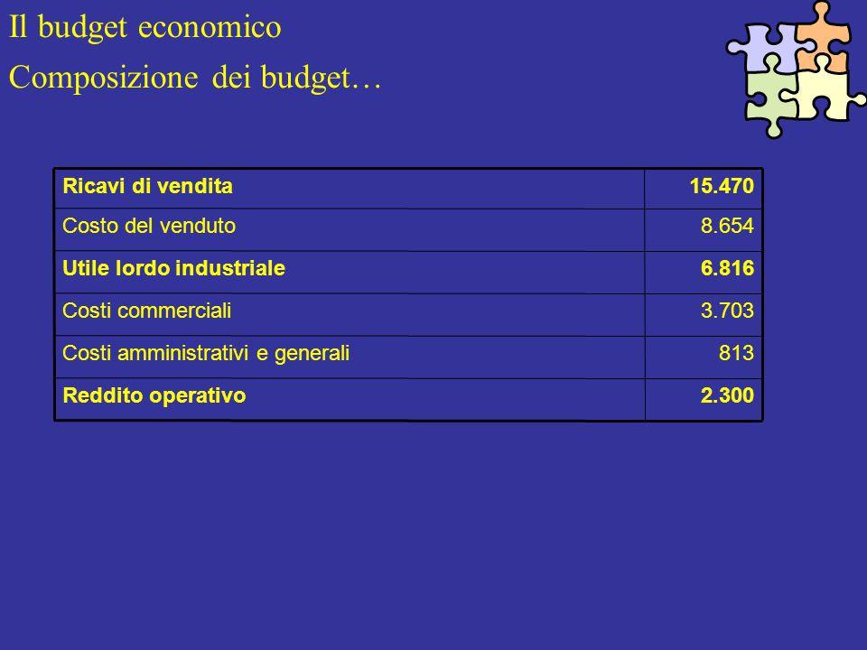 Il budget economico Composizione dei budget… 2.300Reddito operativo 813Costi amministrativi e generali 3.703Costi commerciali 6.816Utile lordo industriale 8.654Costo del venduto 15.470Ricavi di vendita