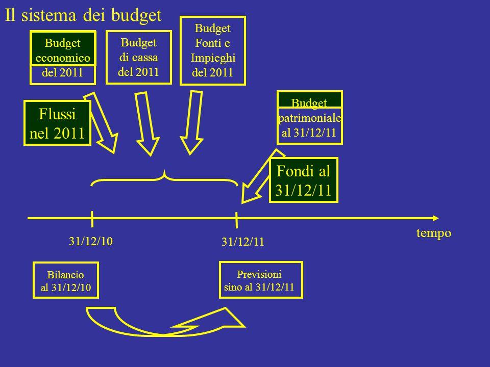 Il sistema dei budget tempo 31/12/10 31/12/11 Bilancio al 31/12/10 Budget economico del 2011 Budget di cassa del 2011 Budget Fonti e Impieghi del 2011 Flussi nel 2011 Budget patrimoniale al 31/12/11 Fondi al 31/12/11 Previsioni sino al 31/12/11