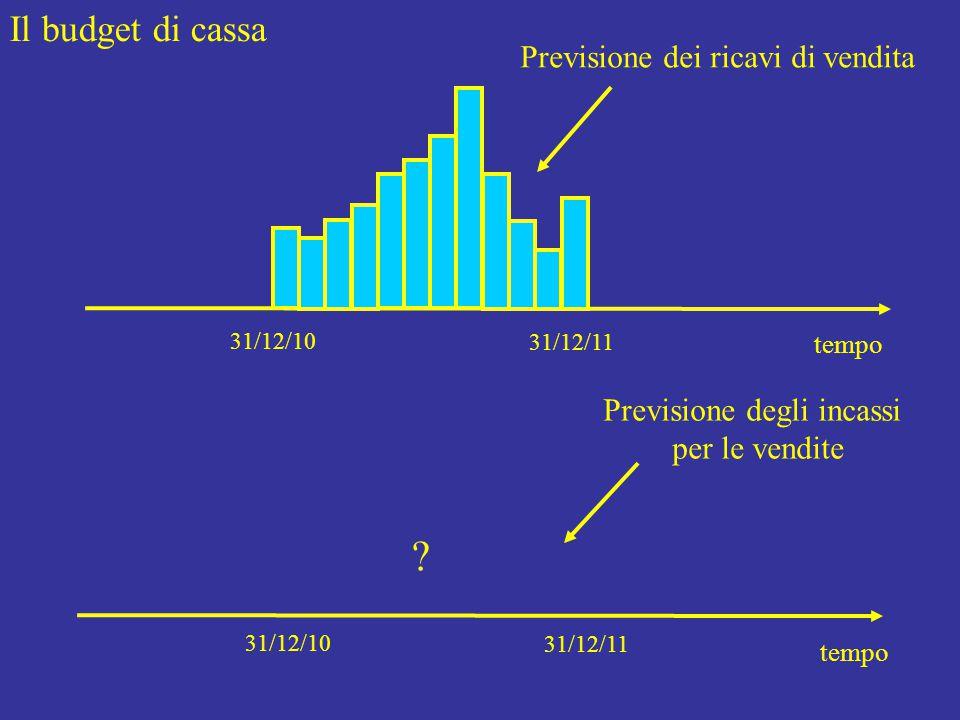 Il budget di cassa tempo 31/12/10 31/12/11 Previsione dei ricavi di vendita tempo 31/12/10 31/12/11 Previsione degli incassi per le vendite