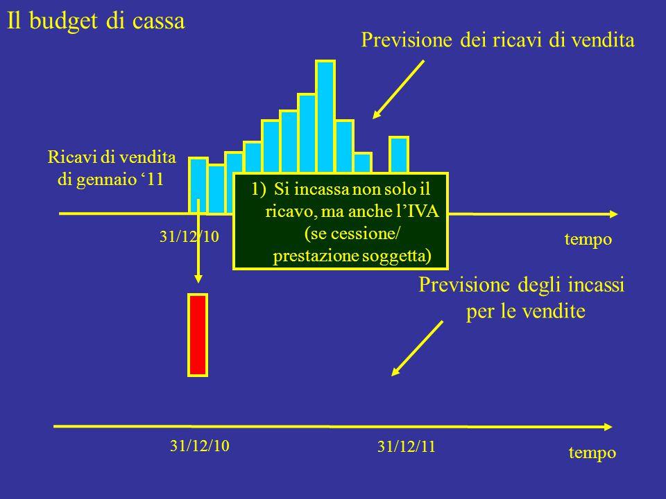 Il budget di cassa tempo 31/12/10 31/12/09 Previsione dei ricavi di vendita tempo 31/12/10 31/12/11 Previsione degli incassi per le vendite Ricavi di vendita di gennaio '11 1)Si incassa non solo il ricavo, ma anche l'IVA (se cessione/ prestazione soggetta)
