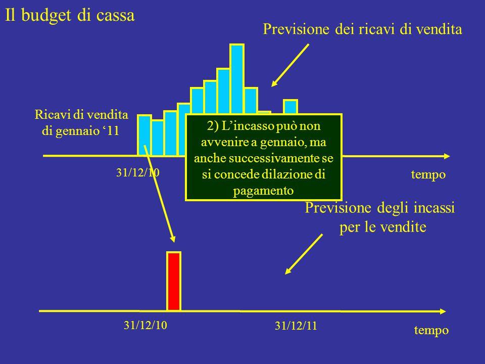 Il budget di cassa tempo 31/12/10 31/12/09 Previsione dei ricavi di vendita tempo 31/12/10 31/12/11 Previsione degli incassi per le vendite Ricavi di vendita di gennaio '11 2) L'incasso può non avvenire a gennaio, ma anche successivamente se si concede dilazione di pagamento