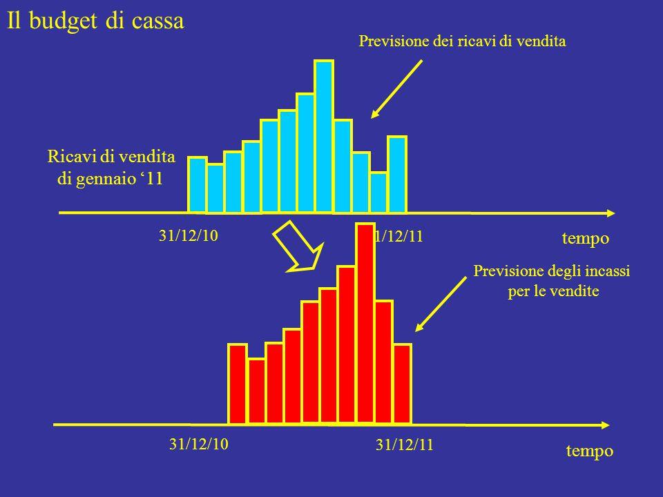 Il budget di cassa tempo 31/12/10 31/12/11 Previsione dei ricavi di vendita tempo 31/12/10 31/12/11 Previsione degli incassi per le vendite Ricavi di vendita di gennaio '11