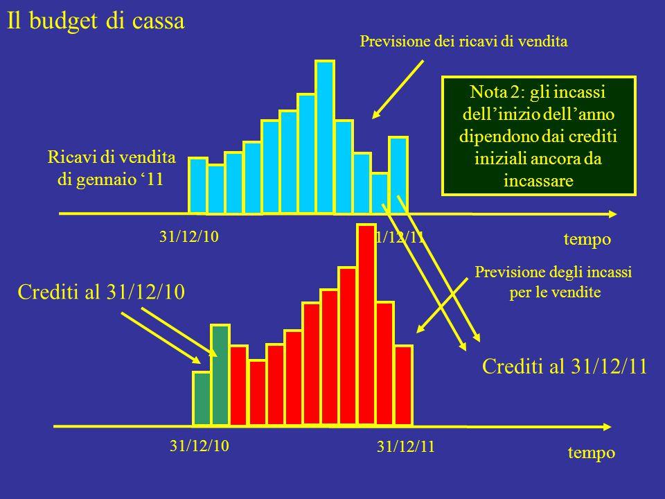 Il budget di cassa tempo 31/12/10 31/12/11 Previsione dei ricavi di vendita tempo 31/12/10 31/12/11 Previsione degli incassi per le vendite Ricavi di vendita di gennaio '11 Nota 2: gli incassi dell'inizio dell'anno dipendono dai crediti iniziali ancora da incassare Crediti al 31/12/11 Crediti al 31/12/10