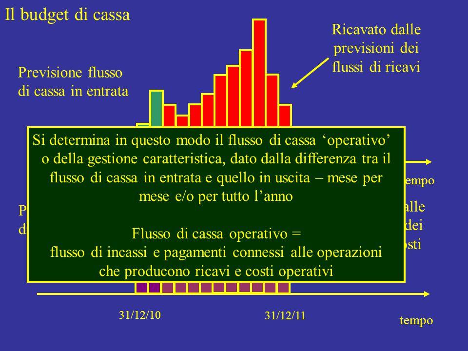 Il budget di cassa tempo 31/12/08 31/12/09 Previsione flusso di cassa in entrata tempo 31/12/10 31/12/11 Previsione flusso di cassa in uscita Ricavato dalle previsioni dei flussi di ricavi Ricavato dalle previsioni dei flussi di costi Si determina in questo modo il flusso di cassa 'operativo' o della gestione caratteristica, dato dalla differenza tra il flusso di cassa in entrata e quello in uscita – mese per mese e/o per tutto l'anno Flusso di cassa operativo = flusso di incassi e pagamenti connessi alle operazioni che producono ricavi e costi operativi